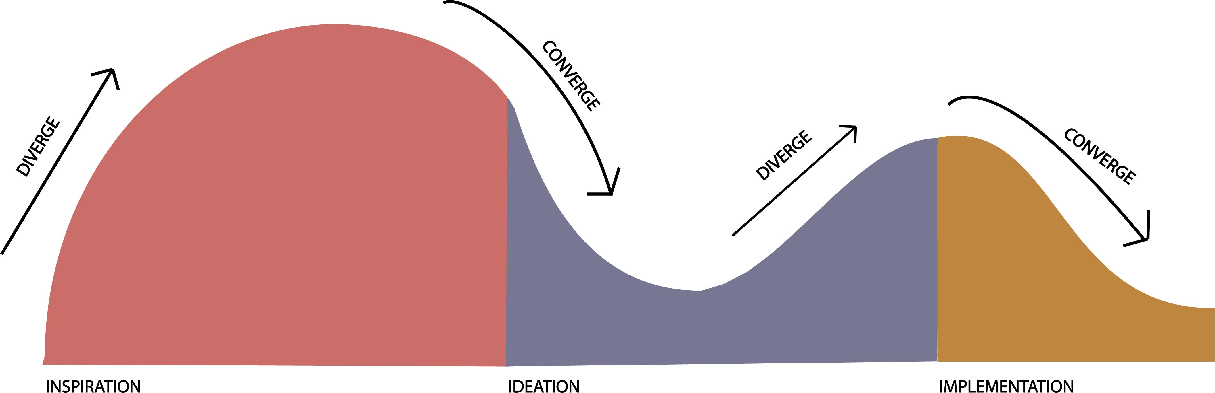 Approach_Process-Design