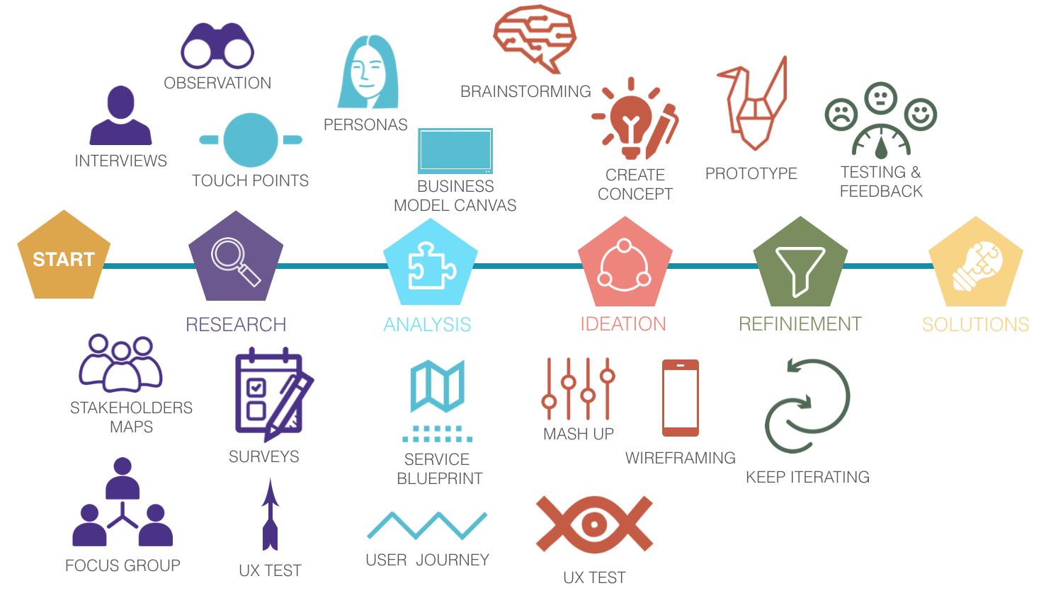 Design tools infosmartcity